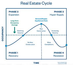 Understanding Real Estate Cycles