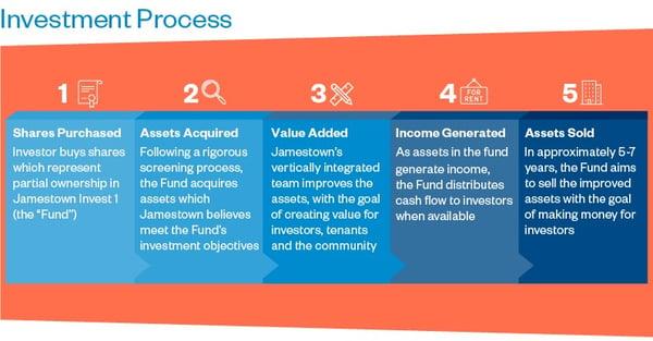 Investors Role